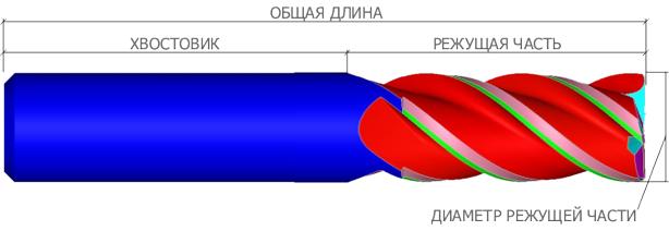 Фреза концевая - Основные элементы